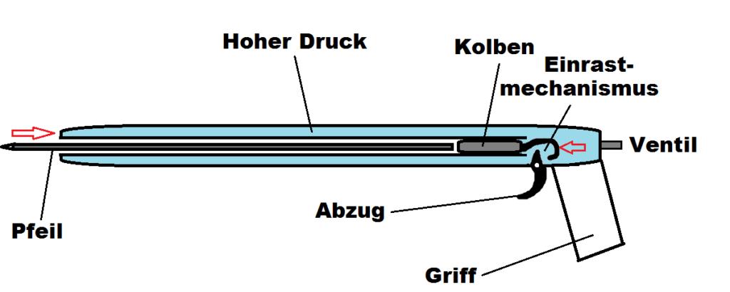 Funktionsweise pneumatische Harpune Druckluftharpune pneumatic speargun function